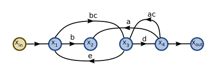 Signal flow graph with two interlocking loops-step02a.svg