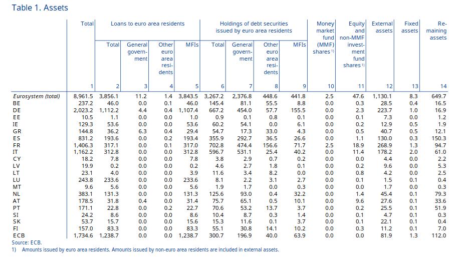 tabela de ativos do BCE