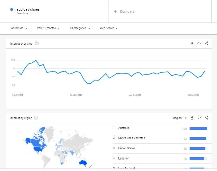 Google Trends for SEO Trends