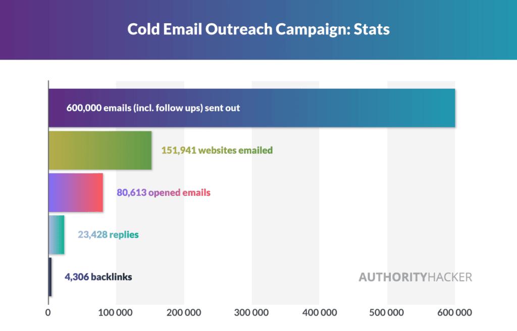 Статистика кампании Cold Email Outreach