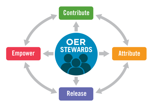 diagram with OER stewards at the centre with the words contribute, attribute, release, and empower surrounding it