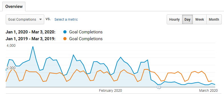 dramatic difference in goal completions.