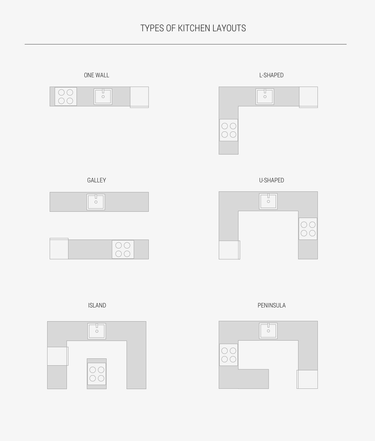 Tipe-tipe dapur - source: http://www.home-designing.com/