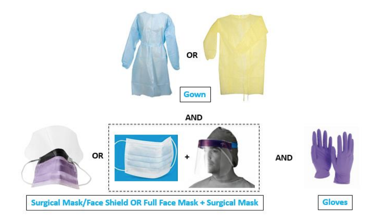 https://www.mountsinai.org/files/MSHealth/Assets/HS/About/Coronavirus/MSHS-COVID-19-PPE-Practices.pdf