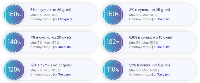 Обзор хайпа Cryptisson-middle — правдивые отзывы вкладчиков