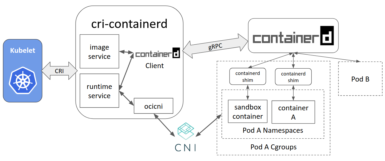 Containerd Brings More Container Runtime Options for