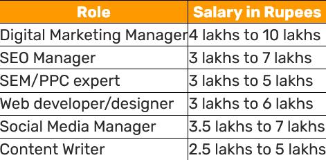 Digital Marketing Career in India - Digital Marketing Salary
