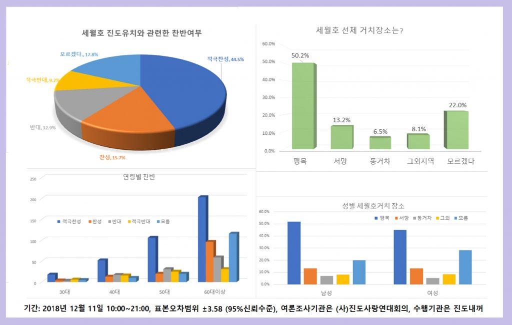 세월호유치 진도군민여론조사 결과 2018.12.11