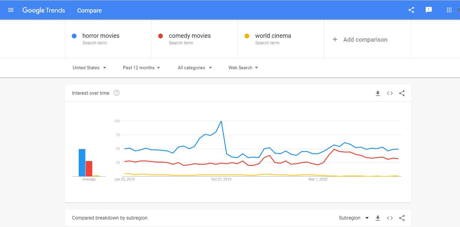 Google trends - blog niche ideas