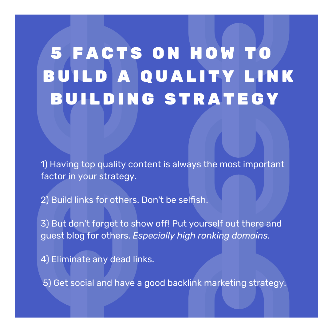 This post contains five facts written above link chains. The facts are:1) Having top quality content is always the most important factor in your strategy.2) Build links for others. Don't be selfish.3) But don't forget to show off! Put yourself out there and guest blog for others. Especially high ranking domains.4) Eliminate any dead links.5) Get social and have a good backlink marketing strategy.