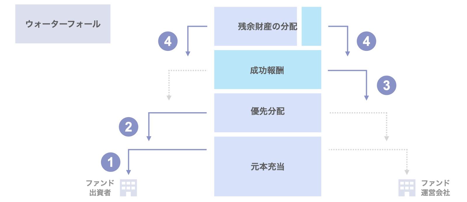 ファンド運営会社の報酬体系:成功報酬の計算方法