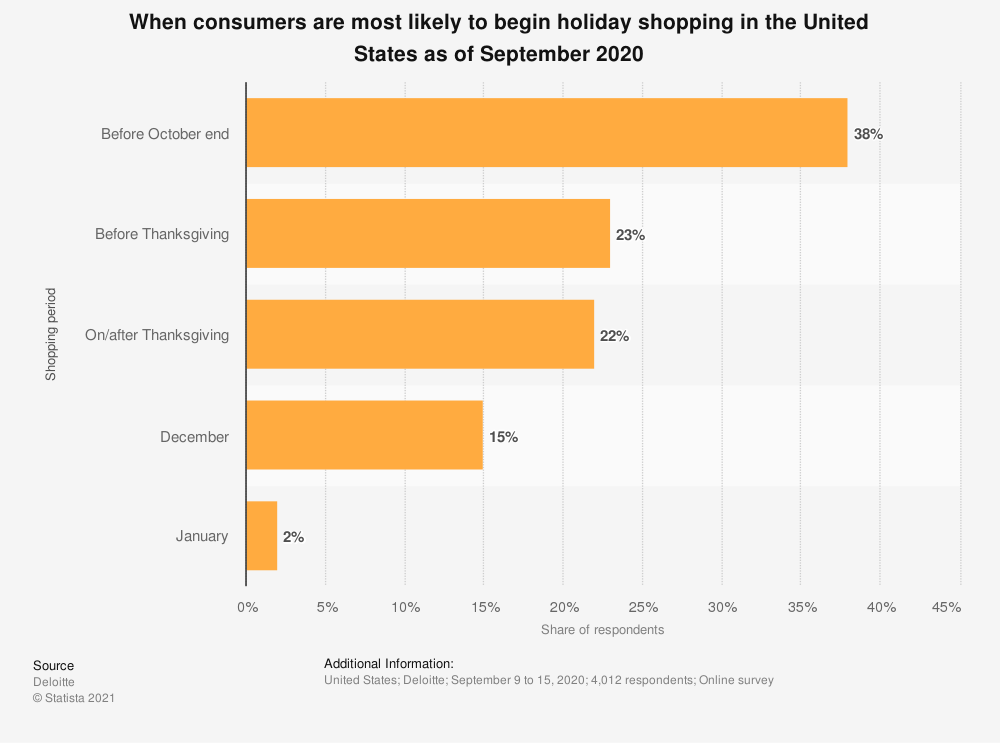 Bar chart depicting when consumers are more likely to begin holiday shopping in the US as of September 2020