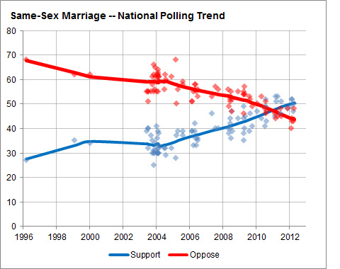 Same sex marriage divorce rate galleries 19