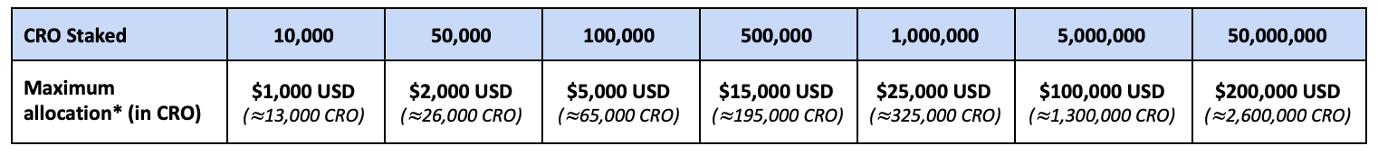 Table showing the maximum amount of CRO that can be allocated towards the ADA sale