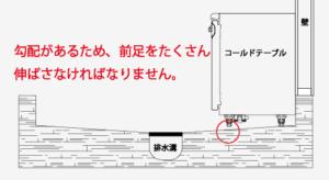 http://fujii-cs.jp/wp-content/uploads/2018/09/業務用冷蔵庫の前足-300x164.png