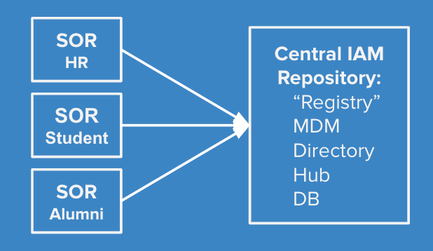 Graphic of Systems of Record Feeding into IAM database
