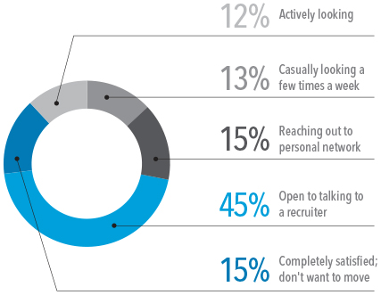 Percentage of passive candidates