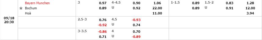 Tỷ lệ kèo Bayern Munich vs Bochum theo W88
