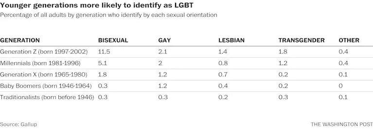 tabulka popisující zastoupení jednotlivých LGBTQ+ skupin ve spojených státech napříč generacemi