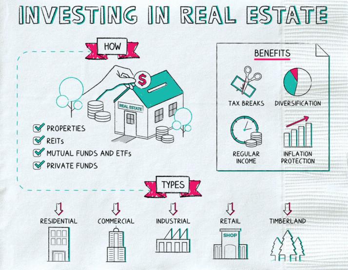 Ilustrasi investasi di real estate dan keuntungannya
