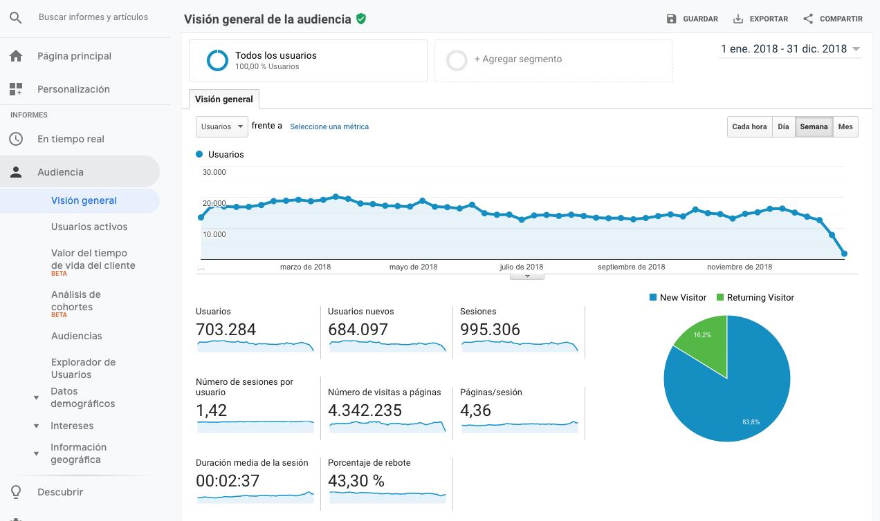 Métricas generales y tendencia en Google Analytics