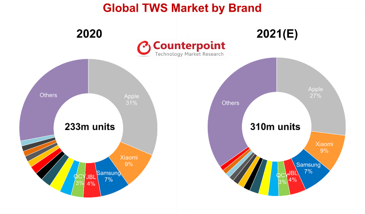 Counterpoint Research Global TWS Market by Brand 2020 vs. 2021 (E)
