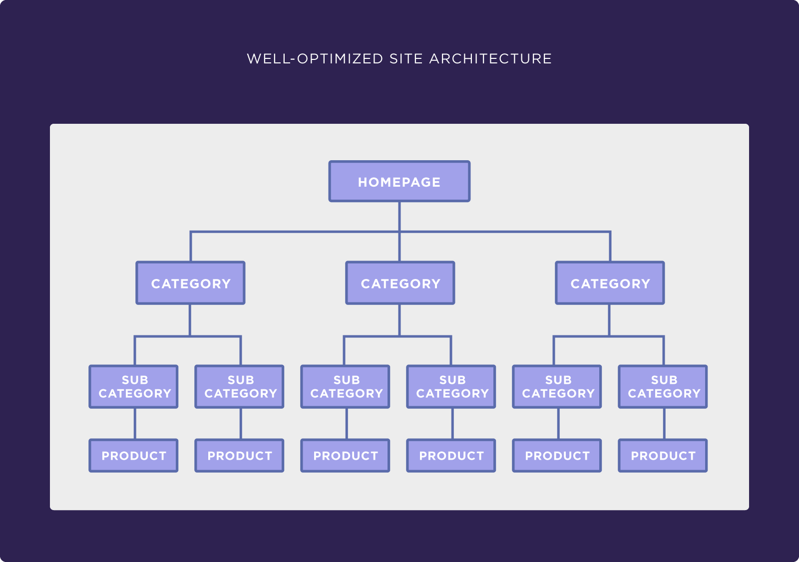 Well optimised site structure