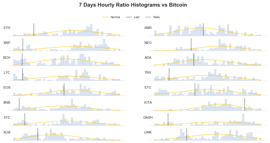 weekly price frequency distribution crypto bitcoin 15 may