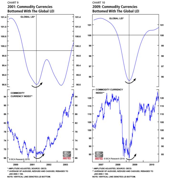 Los cambios cíclicos del precio del petróleo señalan los cambios en el ciclo económico global