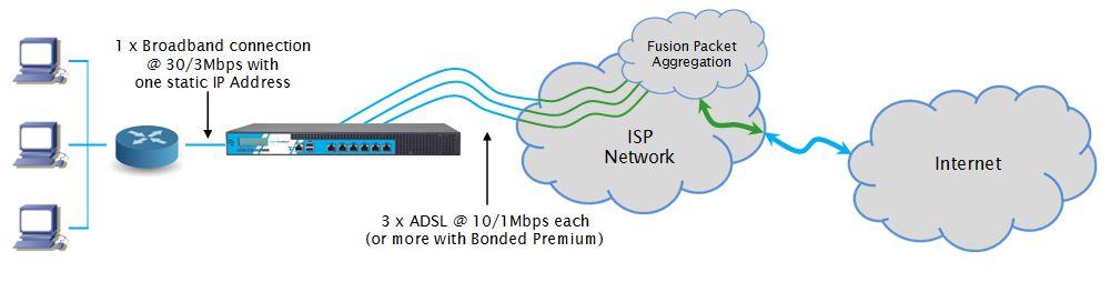 bonded internet