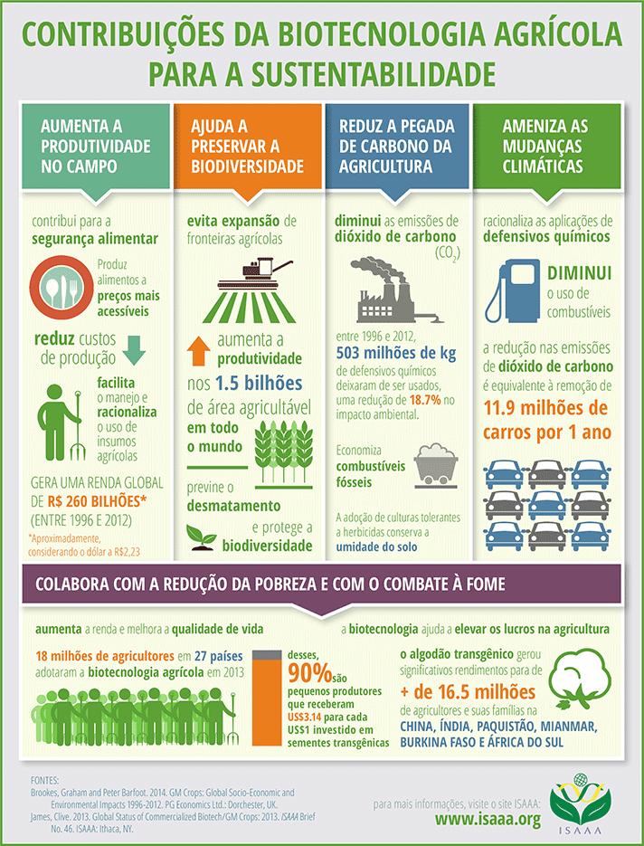Biotecnologia agrícola aplicada ao campo da agricultura.  Fonte: ISAAA
