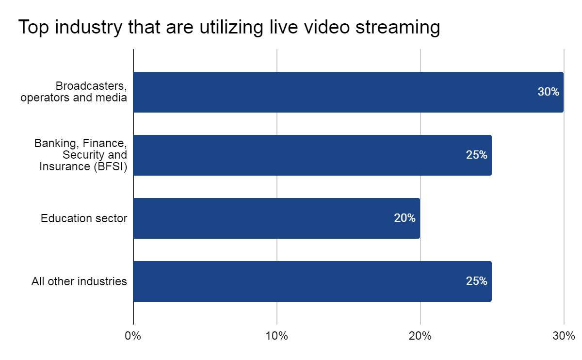 Top industries that are utilizing live video streaming
