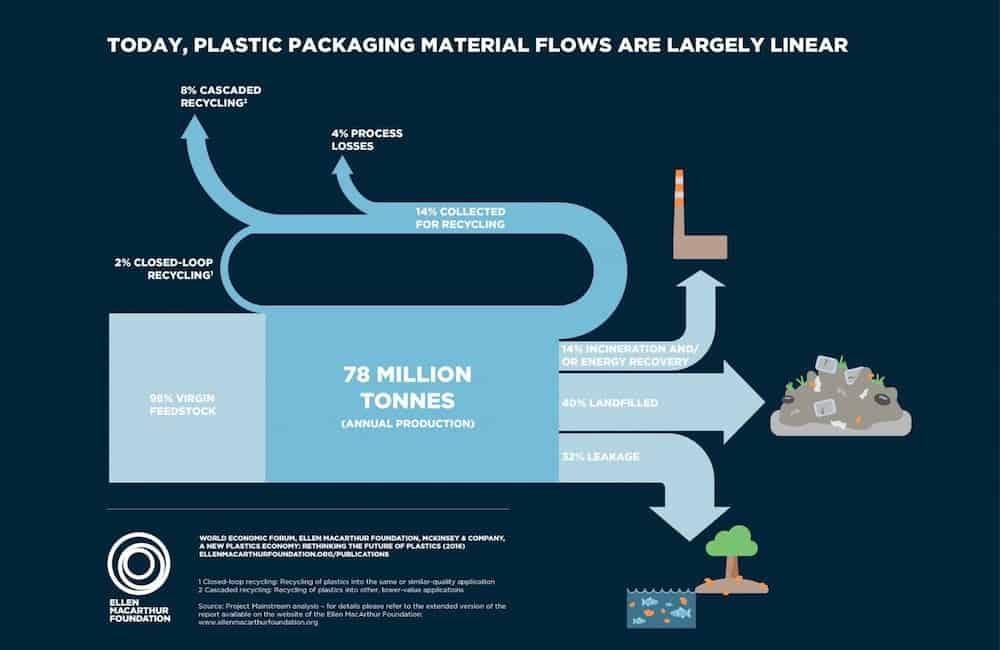 graphique montrant le process de production du plastique