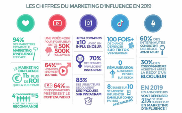 Marketing d'influence chiffres 2019 Strategies digitales conseils marketing réseaux sociaux WAW digital