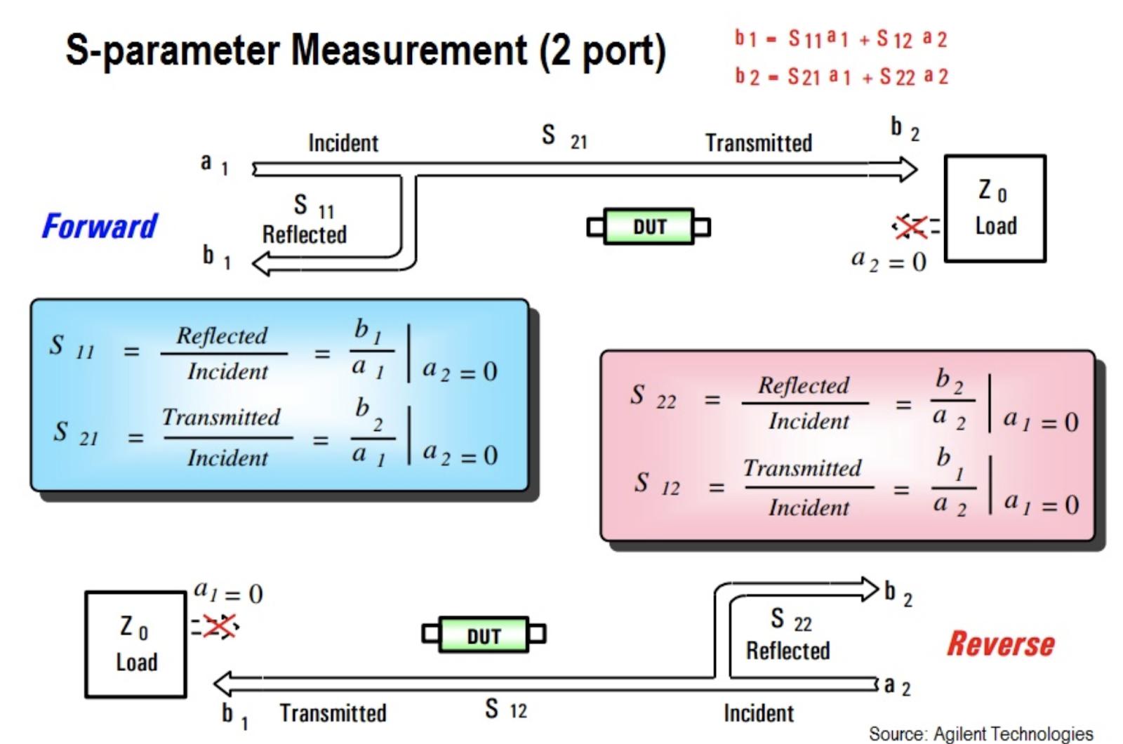 s-parameter