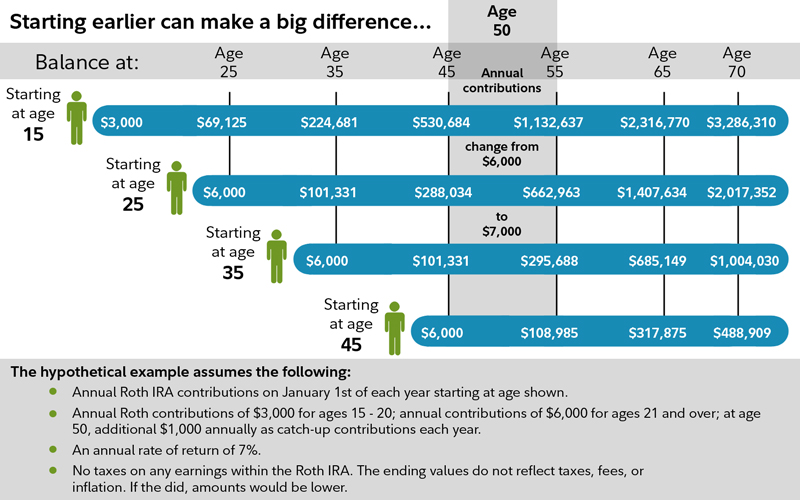 Lower Taxes Retirement