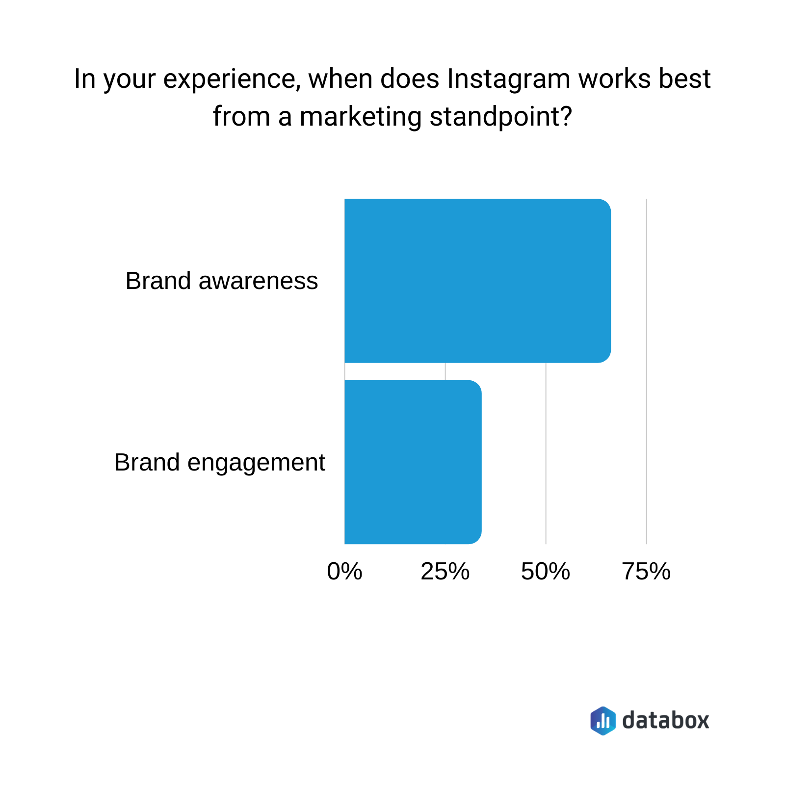 In your experience, when does Instagram work best from a marketing standpoint?