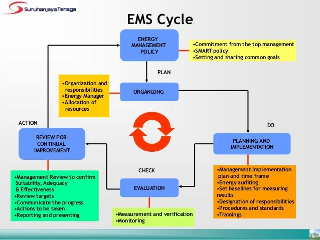 Introduction to energy management system