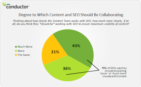SEO and Content marketers working together.png