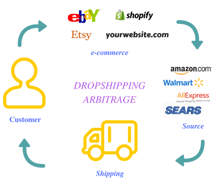 drop shipping bloggom