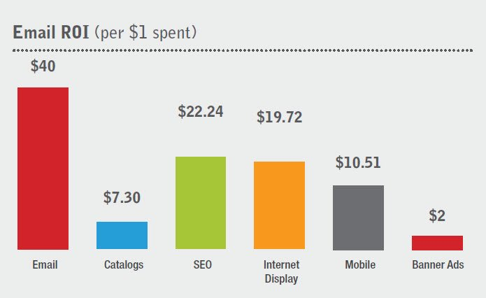 email roi stats