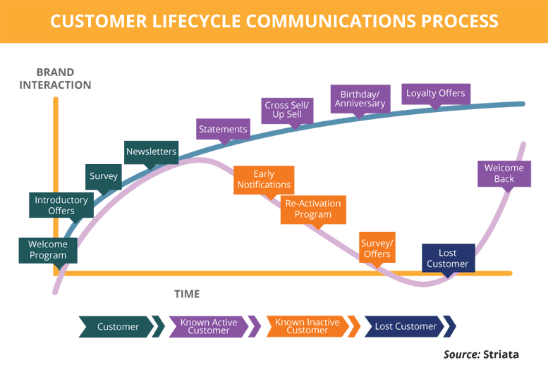 Customer lifecycle communications process.