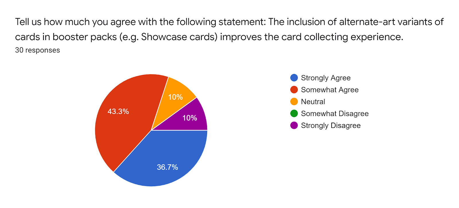 Forms response chart Question title Tell us how much you agree with the following statement The inclusion of alternate-art variants of cards in booster packs eg Showcase cards improves the card collecting experience Number of responses 30 responses
