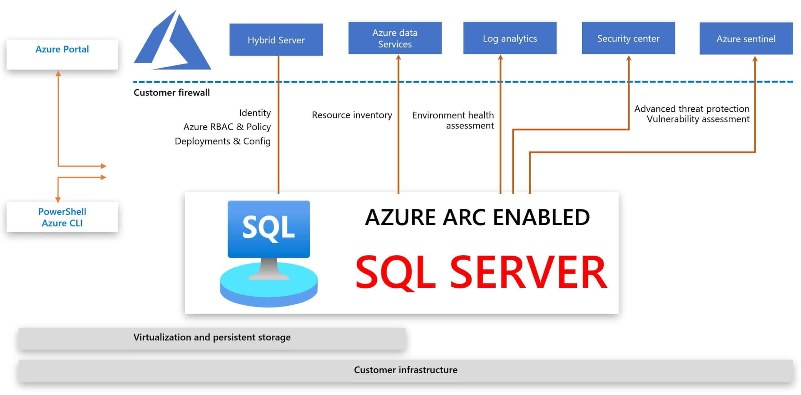 C:\Users\Cotocus5\Desktop\Azure-Arc-enabled-SQL-Server-scaled.jpg