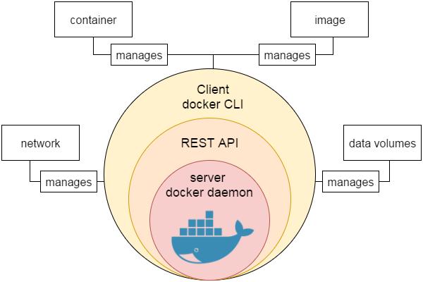 Docker workflow