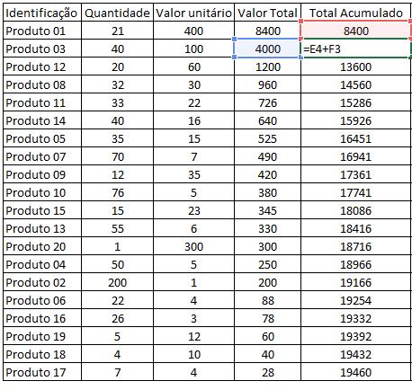 Classifique por Valor total
