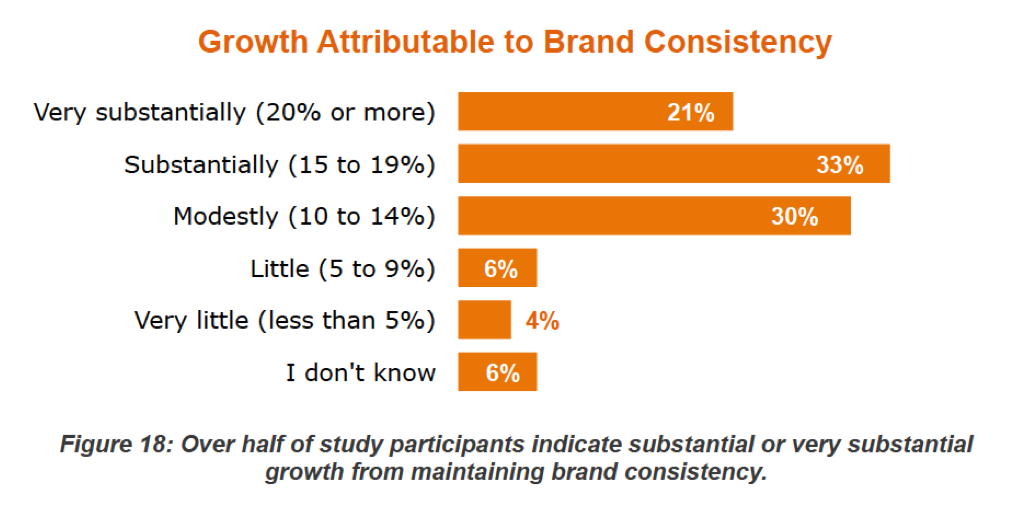 brand consistency will grow your esl school