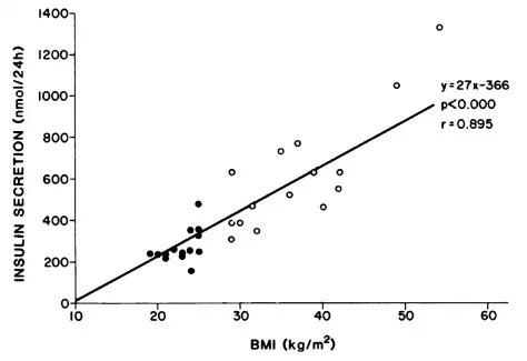 insulin secretion vs BMI
