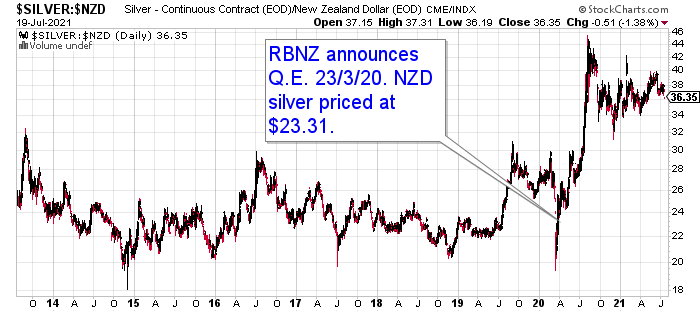 Chart showing the Impact of QE on the Silver price