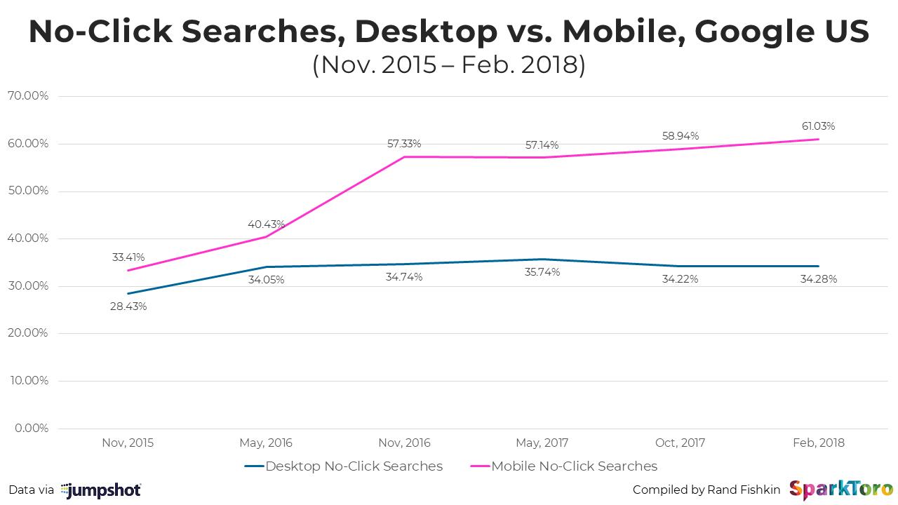 no click searches, desktop vs mobile